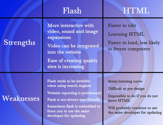 Strengths and Weaknesses: Flash vs HTML
